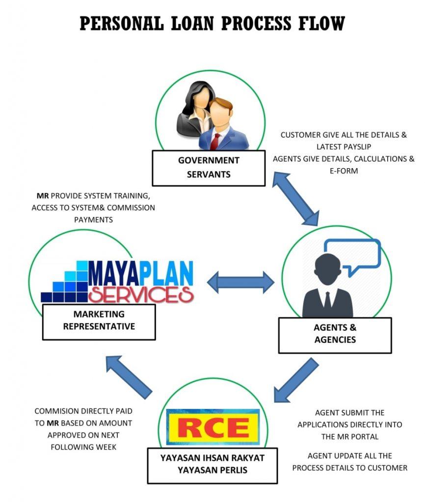 putaran kerja konsultan pinjaman peribadi